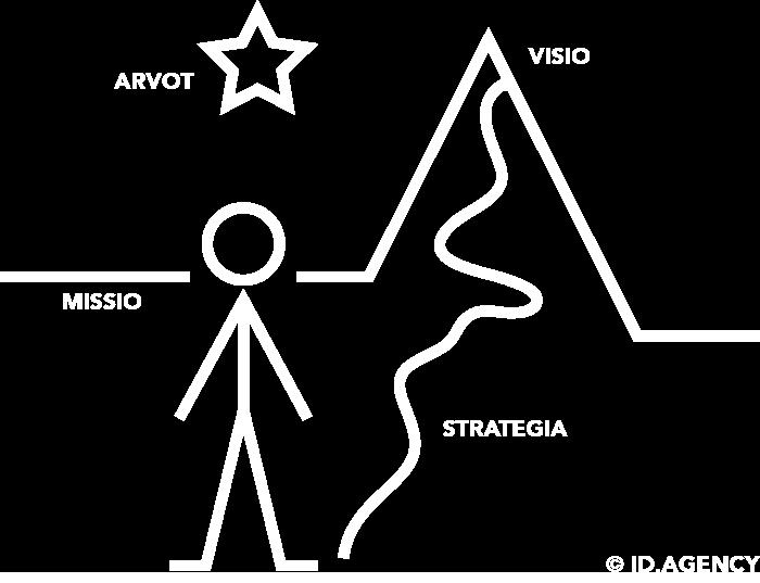 missiovisioarvotstrategia_I+D