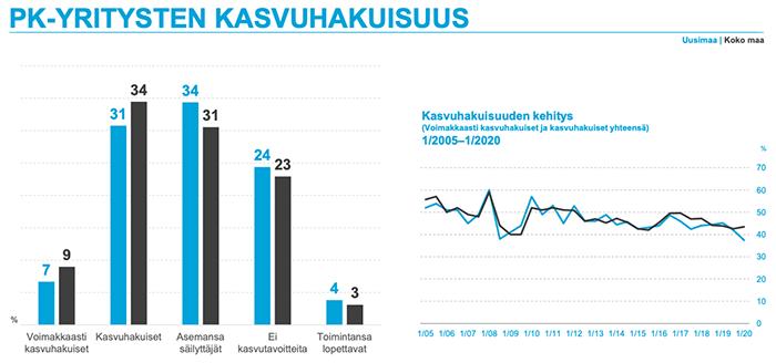 PK-yritysten_kasvuhakuisuus
